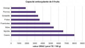 tableau comparatif ORAC 9 fruits